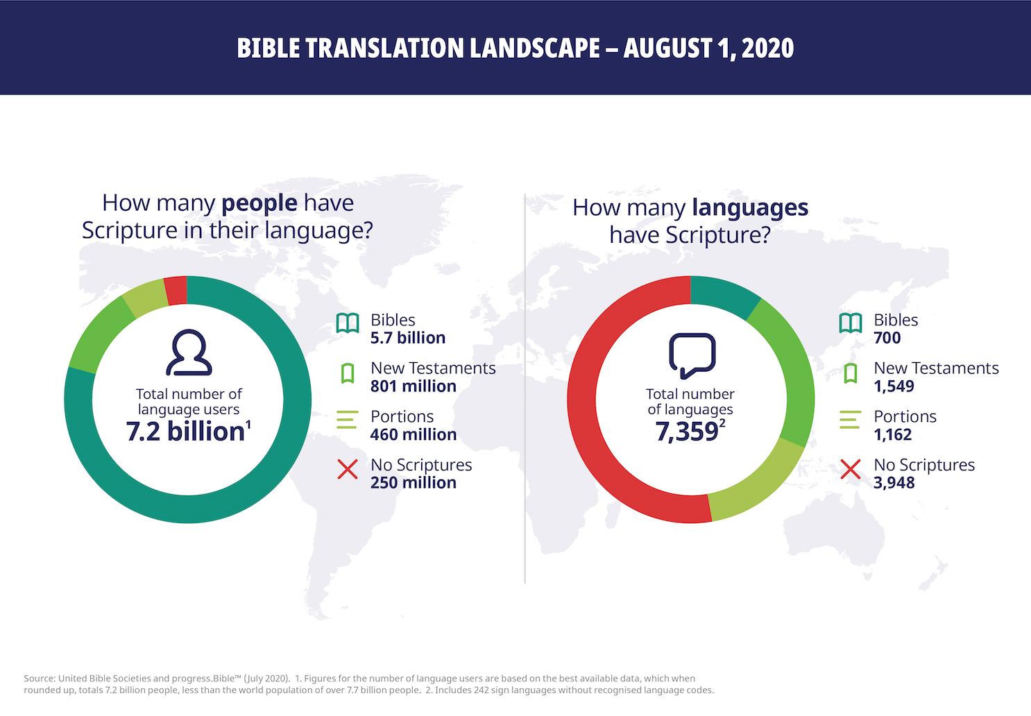Нов исторически рекорд: Библията е преведна вече на 700 езика